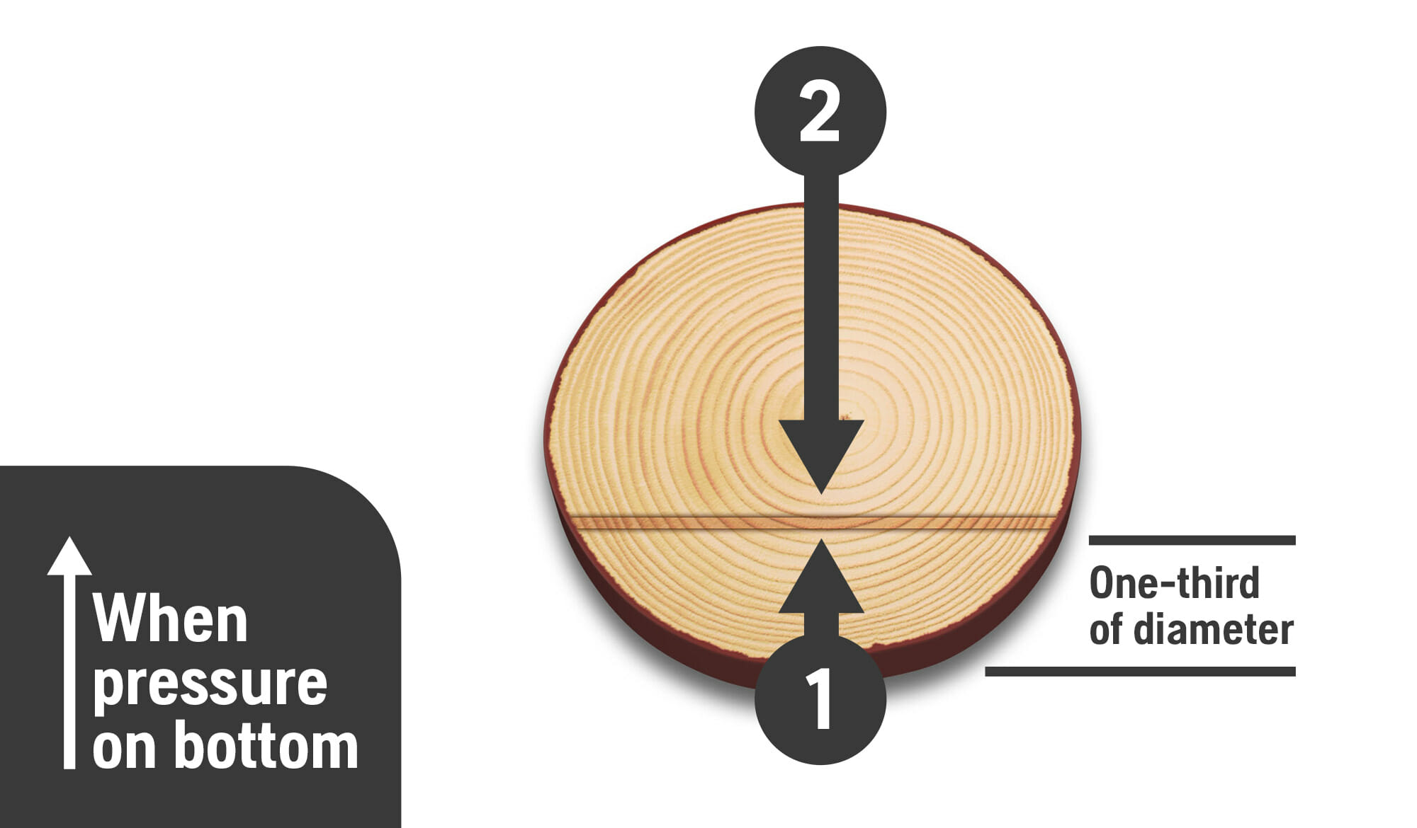 Illustration showing basic crosscutting technique when the pressure is on the bottom of the trunk