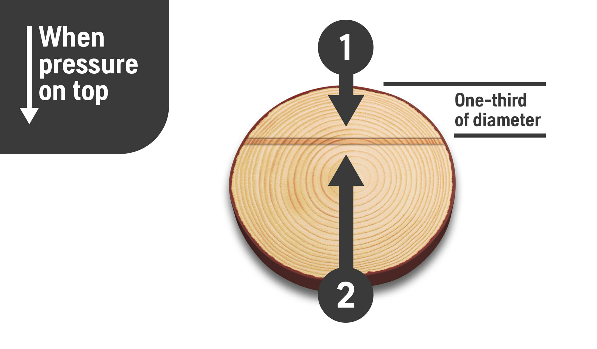 Illustration showing basic crosscutting technique when the pressure is on the top of the trunk